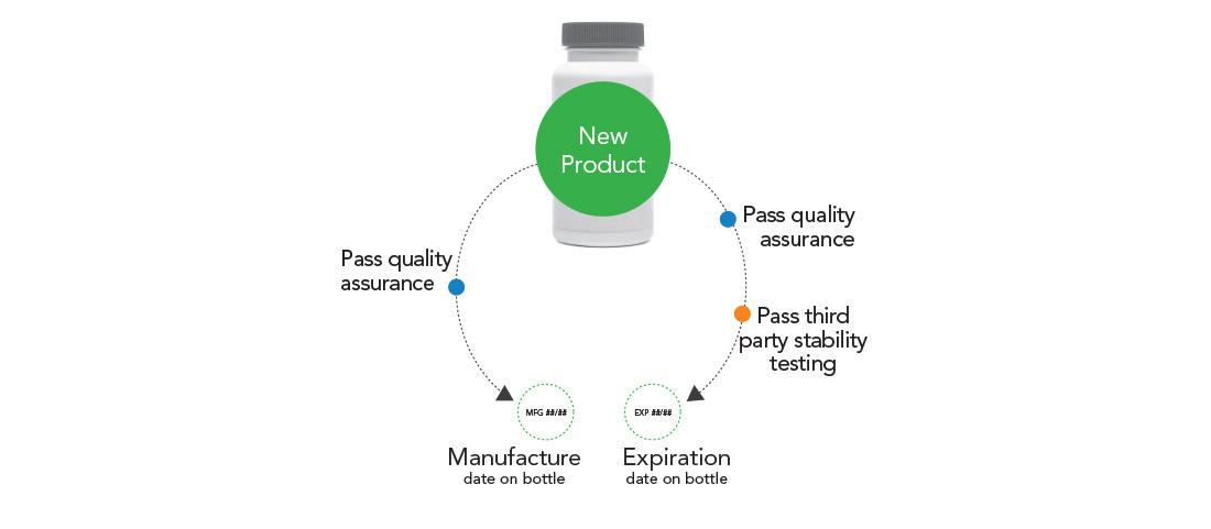 Manufacture Exp Date Process